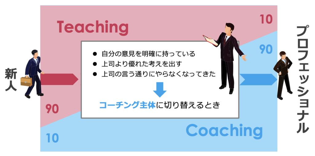 コーチングとティーチング